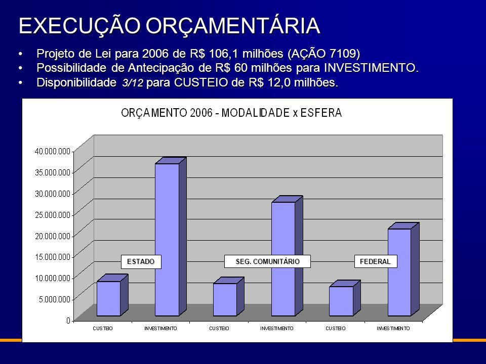 Projeto de Lei para 2006 de R$ 106,1 milhões (AÇÃO 7109)Projeto de Lei para 2006 de R$ 106,1 milhões (AÇÃO 7109) Possibilidade de Antecipação de R$ 60