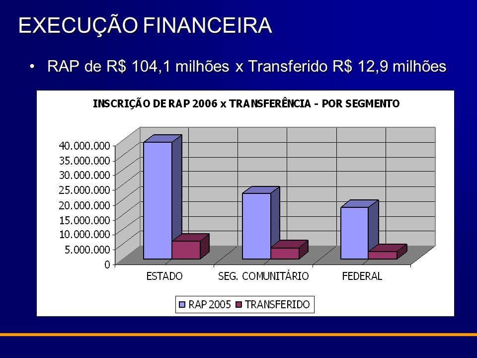RAP de R$ 104,1 milhões x Transferido R$ 12,9 milhõesRAP de R$ 104,1 milhões x Transferido R$ 12,9 milhões EXECUÇÃO FINANCEIRA