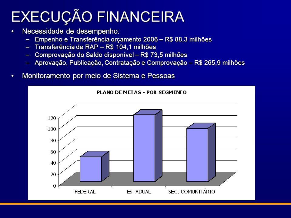Necessidade de desempenho:Necessidade de desempenho: –Empenho e Transferência orçamento 2006 – R$ 88,3 milhões –Transferência de RAP – R$ 104,1 milhõe