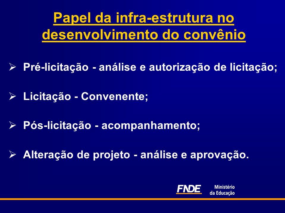 Papel da infra-estrutura no desenvolvimento do convênio Pré-licitação - análise e autorização de licitação; Licitação - Convenente; Pós-licitação - ac