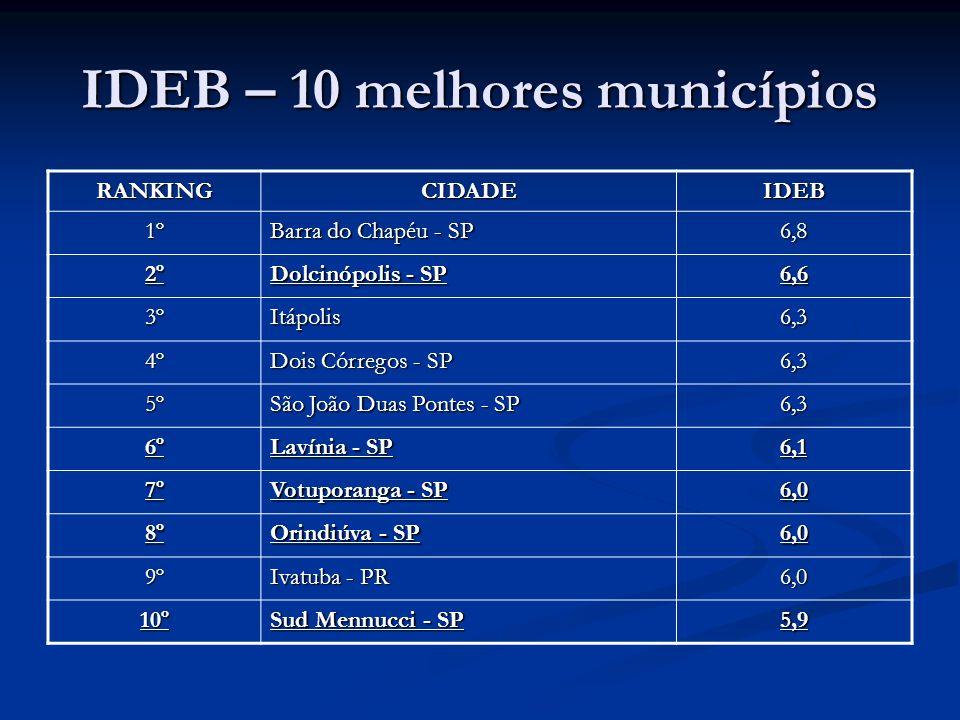 IDEB – 10 melhores municípios RANKINGCIDADEIDEB 1º Barra do Chapéu - SP 6,8 2º Dolcinópolis - SP 6,6 3ºItápolis6,3 4º Dois Córregos - SP 6,3 5º São Jo