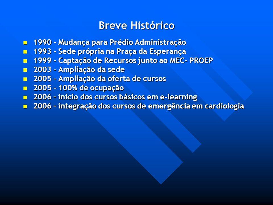 Breve Histórico 1990 - Mudança para Prédio Administração 1990 - Mudança para Prédio Administração 1993 - Sede própria na Praça da Esperança 1993 - Sed