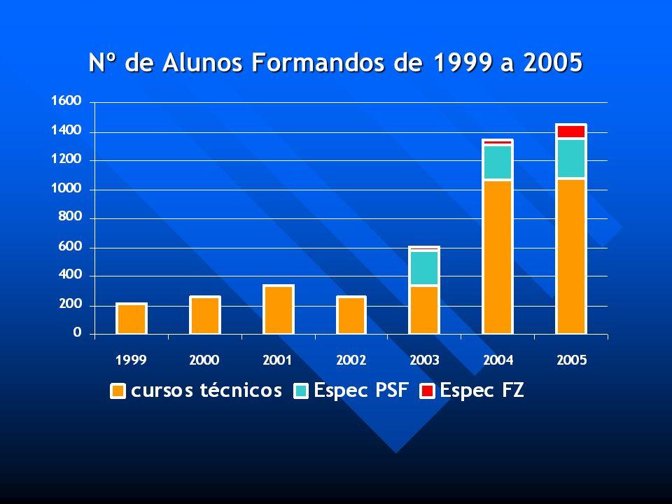 Nº de Alunos Formandos de 1999 a 2005