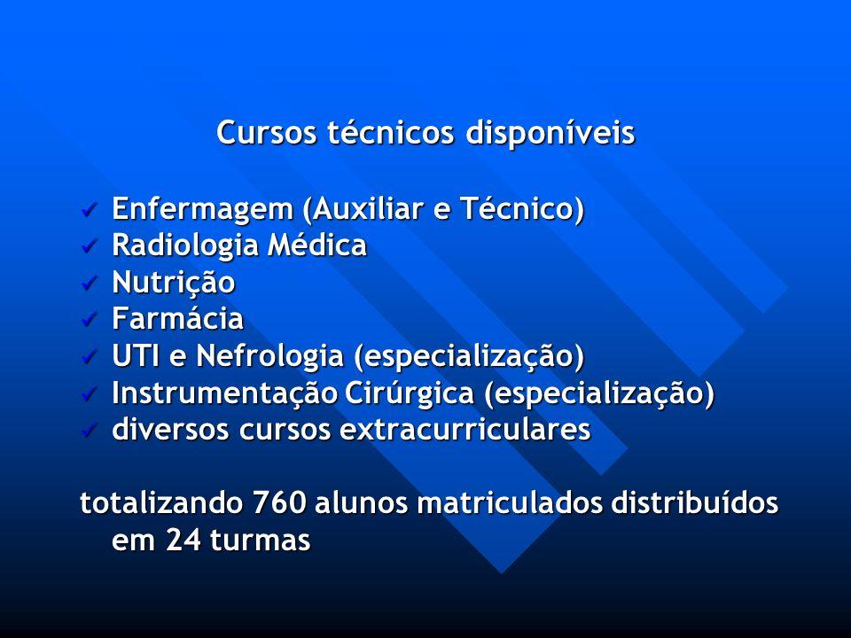 Cursos técnicos disponíveis Enfermagem (Auxiliar e Técnico) Enfermagem (Auxiliar e Técnico) Radiologia Médica Radiologia Médica Nutrição Nutrição Farm