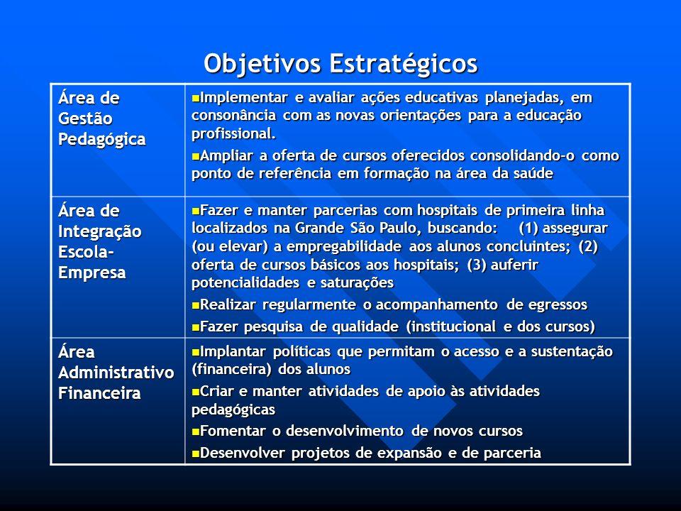 Objetivos Estratégicos Área de Gestão Pedagógica Implementar e avaliar ações educativas planejadas, em consonância com as novas orientações para a edu