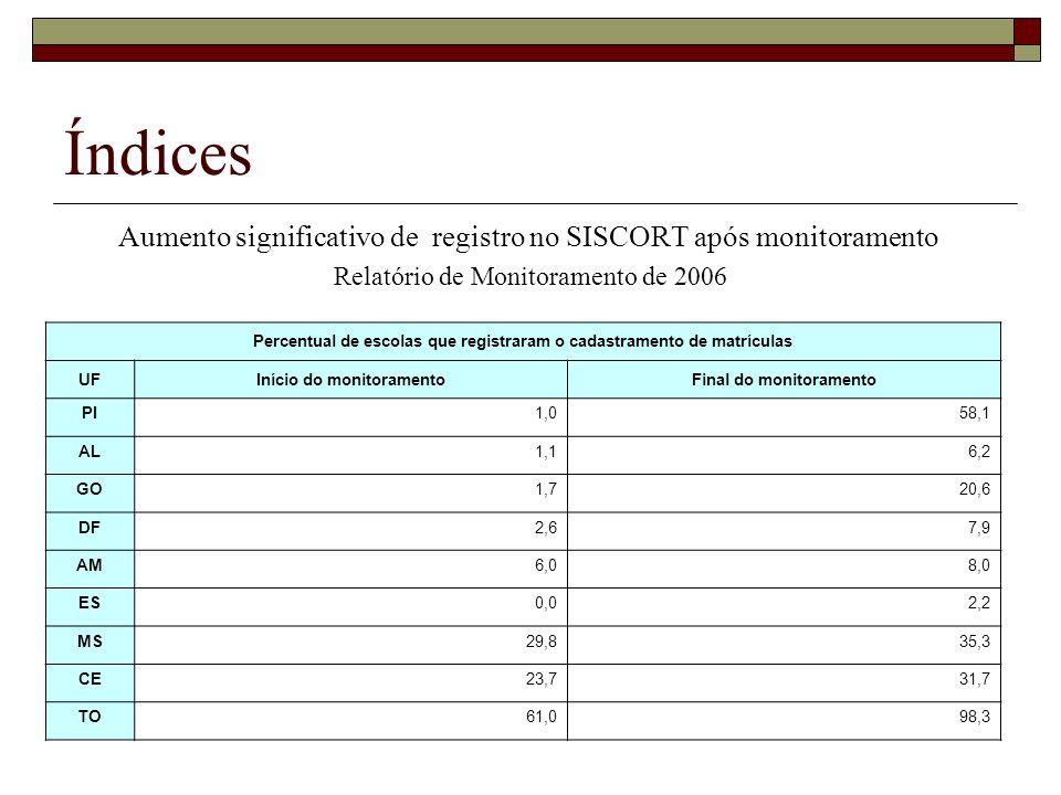 Índices Aumento significativo de registro no SISCORT após monitoramento Relatório de Monitoramento de 2006 Percentual de escolas que registraram o cad