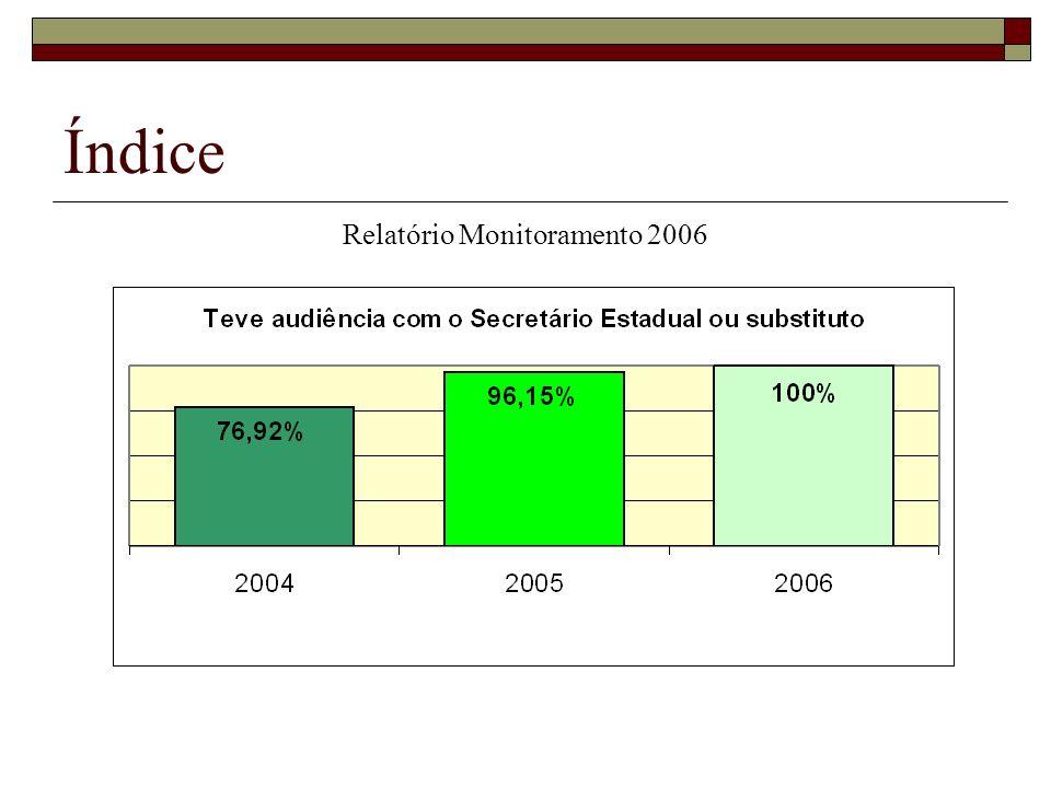 Índice Relatório Monitoramento 2006