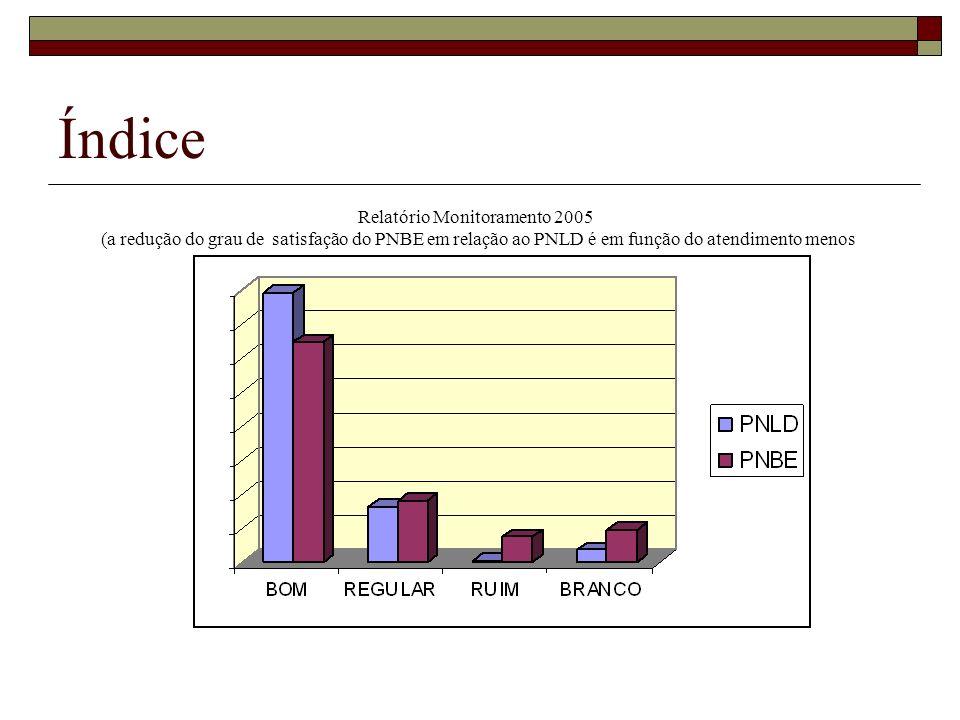 Índice Relatório Monitoramento 2005 (a redução do grau de satisfação do PNBE em relação ao PNLD é em função do atendimento menos