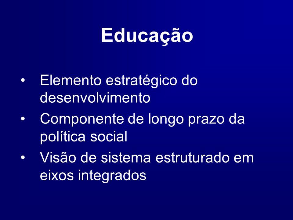 Educação Elemento estratégico do desenvolvimento Componente de longo prazo da política social Visão de sistema estruturado em eixos integrados