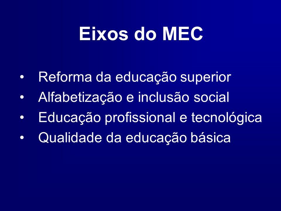 Eixos do MEC Reforma da educação superior Alfabetização e inclusão social Educação profissional e tecnológica Qualidade da educação básica
