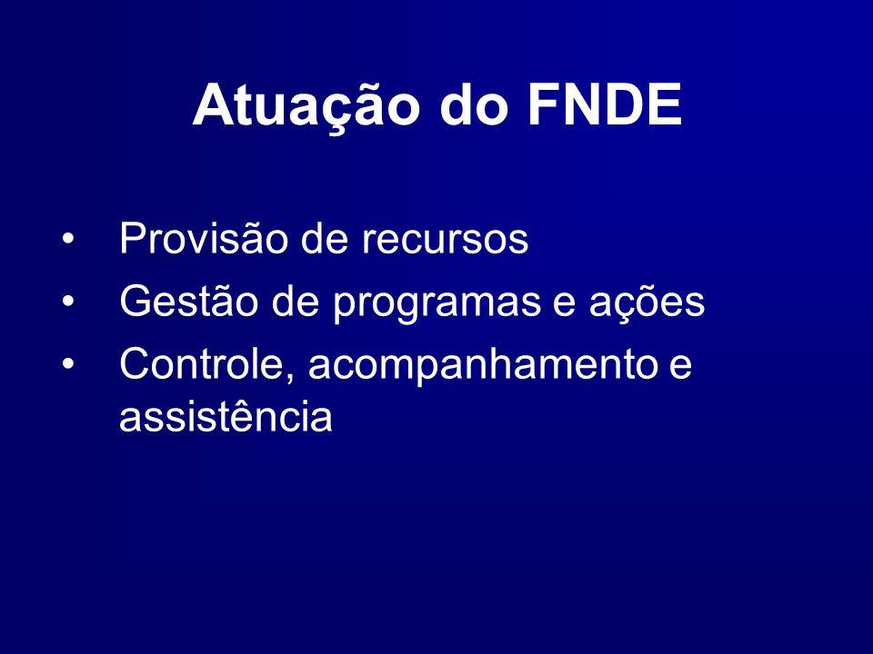 Atuação do FNDE Provisão de recursos Gestão de programas e ações Controle, acompanhamento e assistência