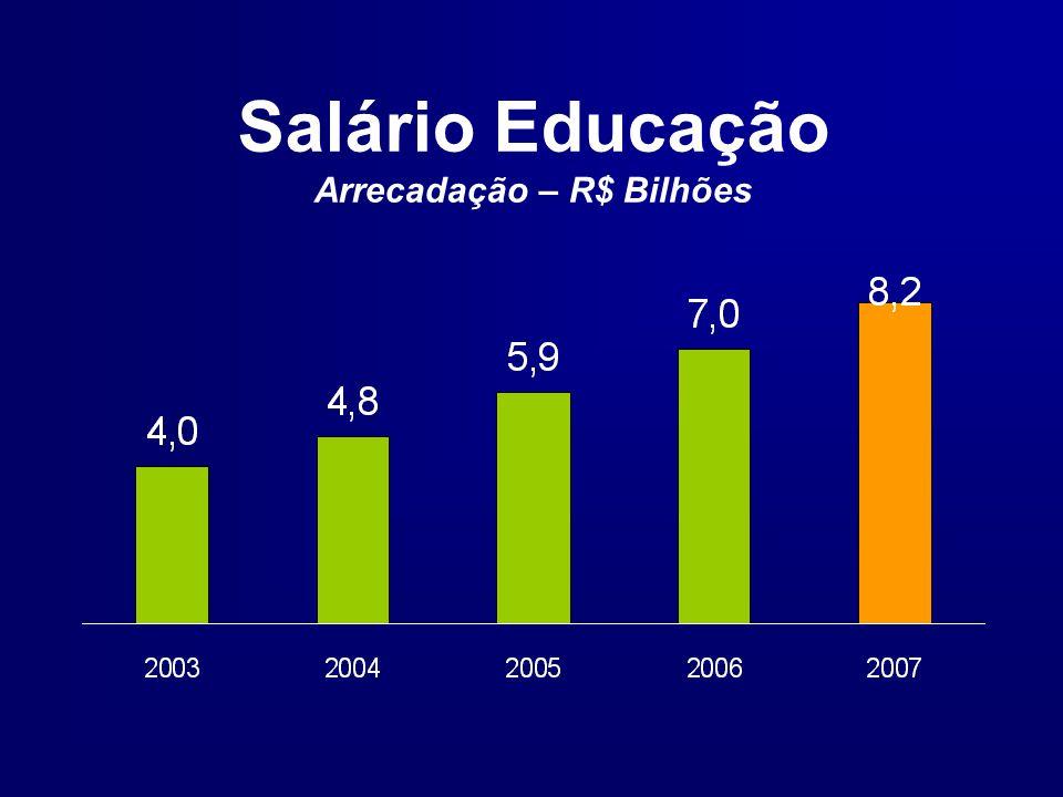 Salário Educação Arrecadação – R$ Bilhões