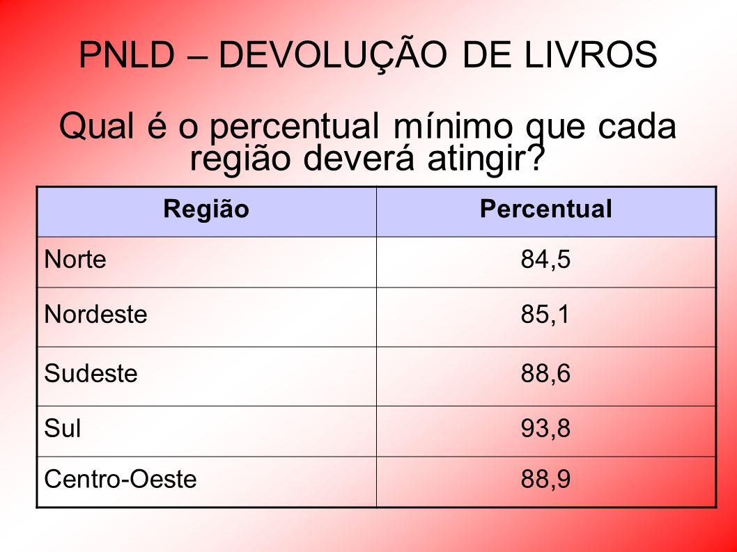 PNLD – DEVOLUÇÃO DE LIVROS RegiãoPercentual Norte84,5 Nordeste85,1 Sudeste88,6 Sul93,8 Centro-Oeste88,9 Qual é o percentual mínimo que cada região dev