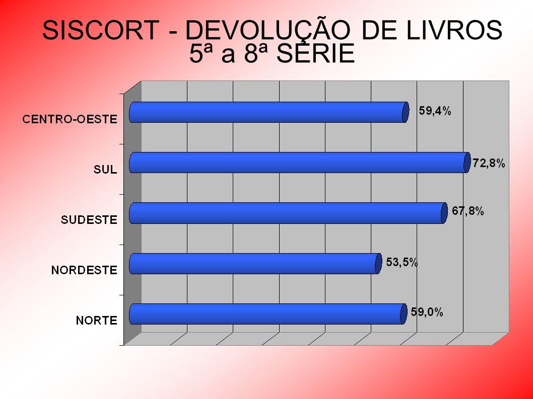 SISCORT - DEVOLUÇÃO DE LIVROS Média Ponderada