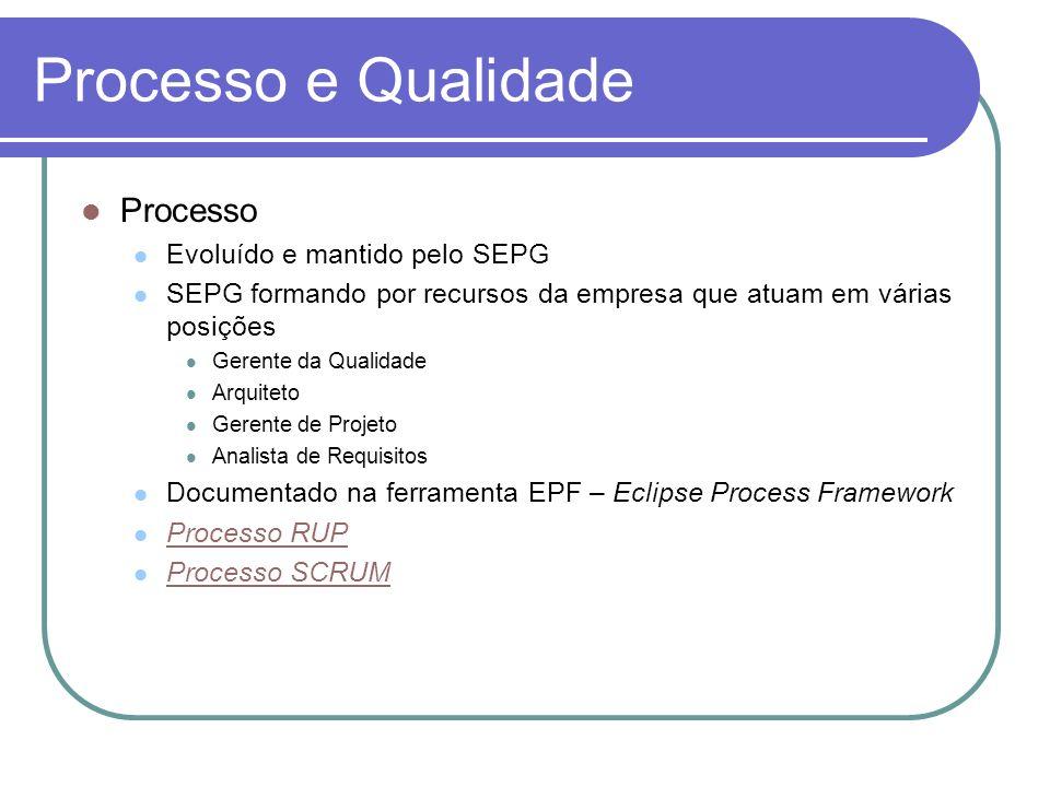 Processo e Qualidade Processo Evoluído e mantido pelo SEPG SEPG formando por recursos da empresa que atuam em várias posições Gerente da Qualidade Arq