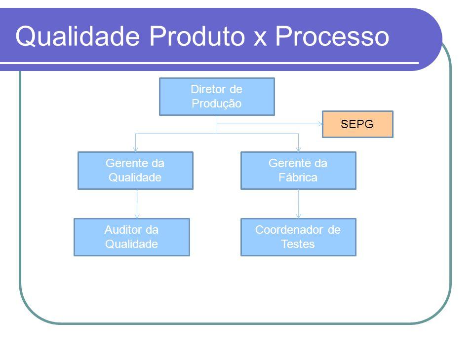 Qualidade Produto x Processo Diretor de Produção Gerente da Qualidade Gerente da Fábrica Coordenador de Testes Auditor da Qualidade SEPG