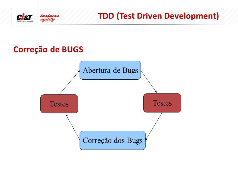Correção de BUGS Abertura de Bugs Correção dos Bugs Testes TDD (Test Driven Development)
