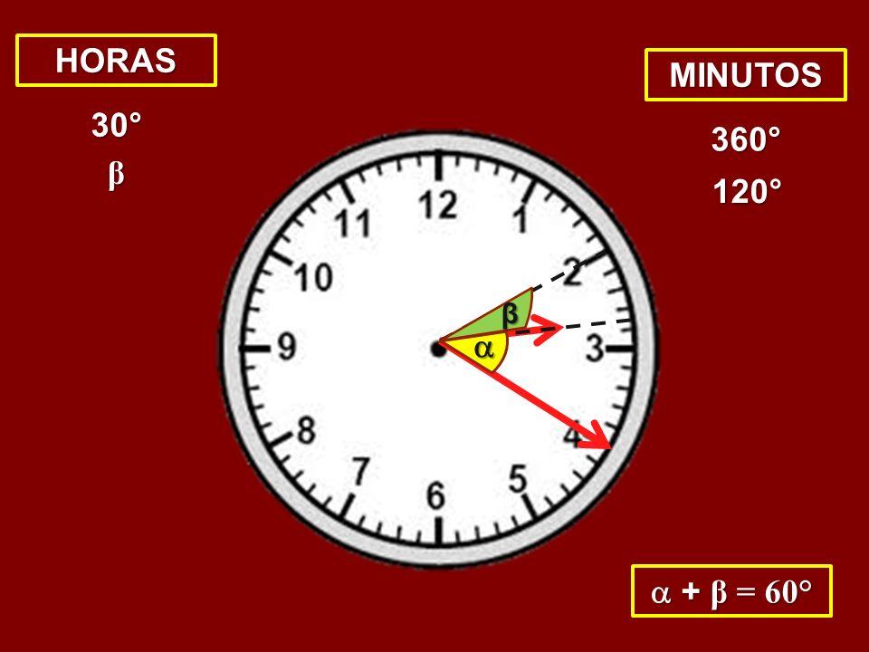 β + β = 60° + β = 60° HORAS MINUTOS 30° 360° 120° β