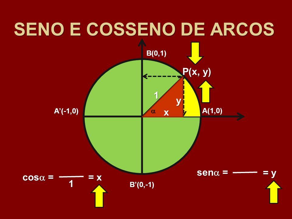 A(1,0) B(0,1) A(-1,0) B(0,-1) 1 P(x, y) x y sen = = y = y cos = 1 = x = x SENO E COSSENO DE ARCOS