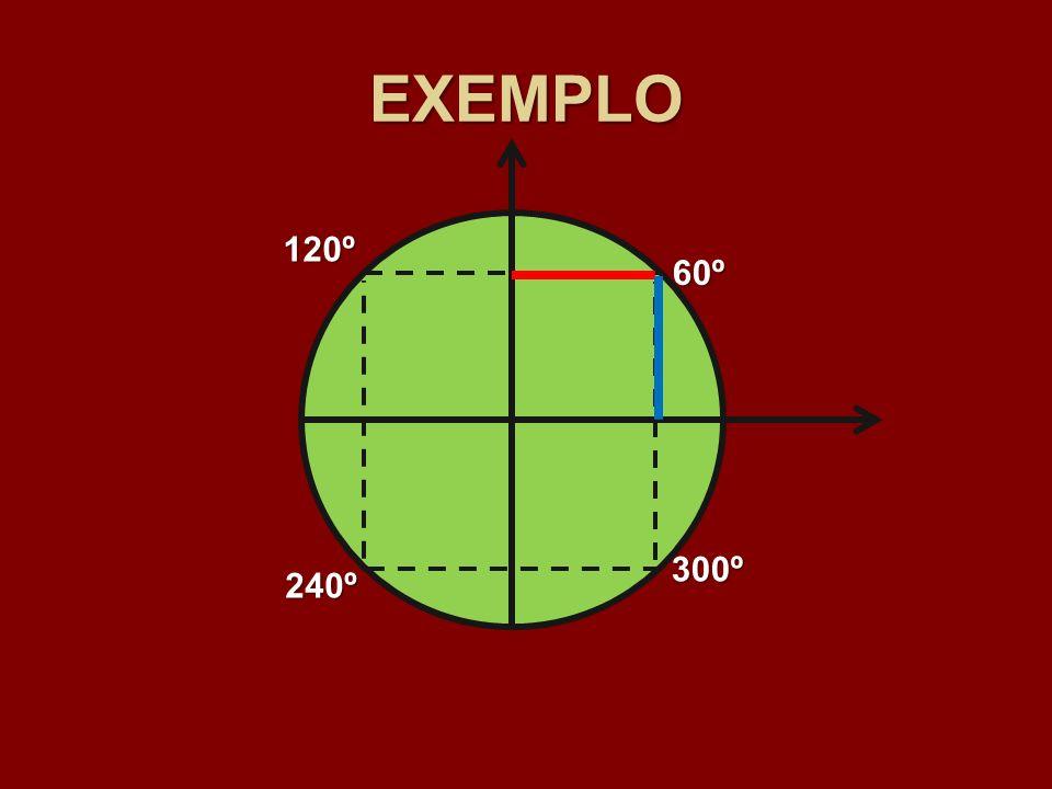 EXEMPLO 60º 120º 240º 300º
