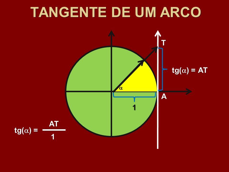TANGENTE DE UM ARCO 1 tg( ) = A T AT 1 AT