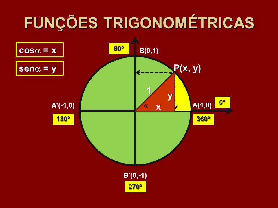 A(1,0) B(0,1) A(-1,0) B(0,-1) 1 P(x, y) x y sen = y cos = x FUNÇÕES TRIGONOMÉTRICAS 0º 90º 180º 270º 360º