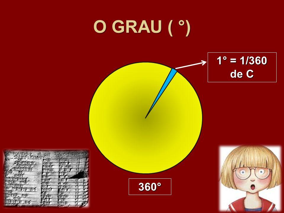 O RADIANO (rad ou r) L = 6 cm 3 cm 6 cm / 3 cm = 2 raios