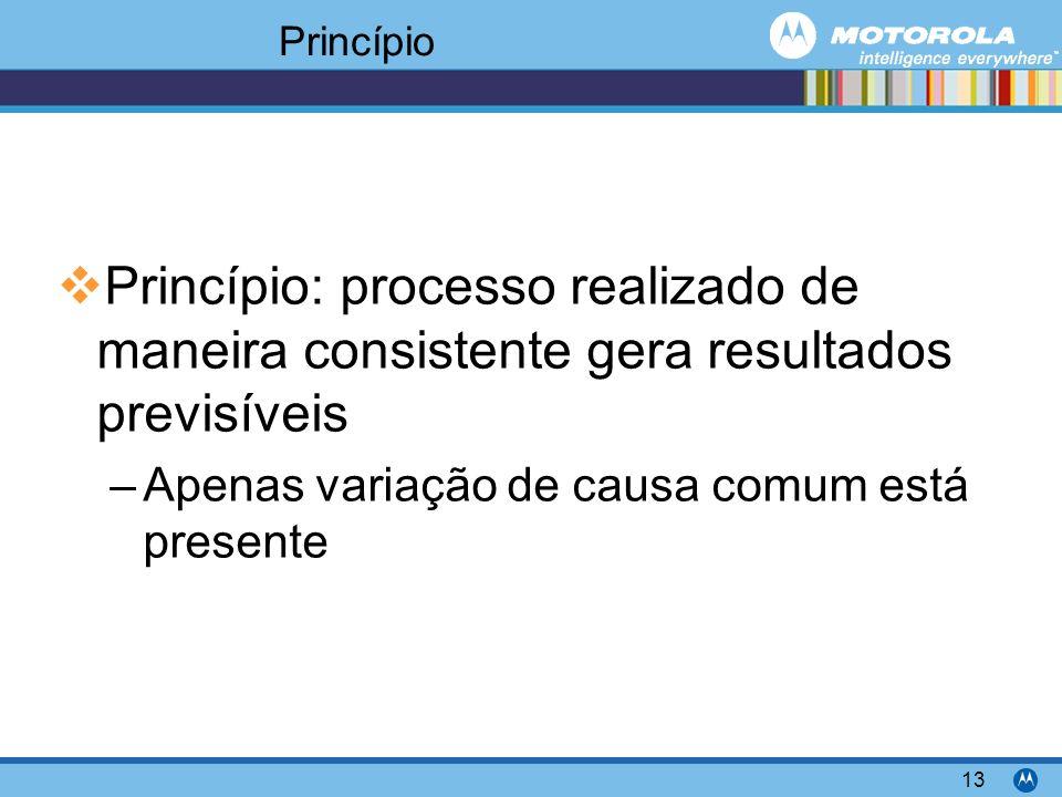 Motorola Confidential Proprietary 13 Princípio Princípio: processo realizado de maneira consistente gera resultados previsíveis –Apenas variação de causa comum está presente