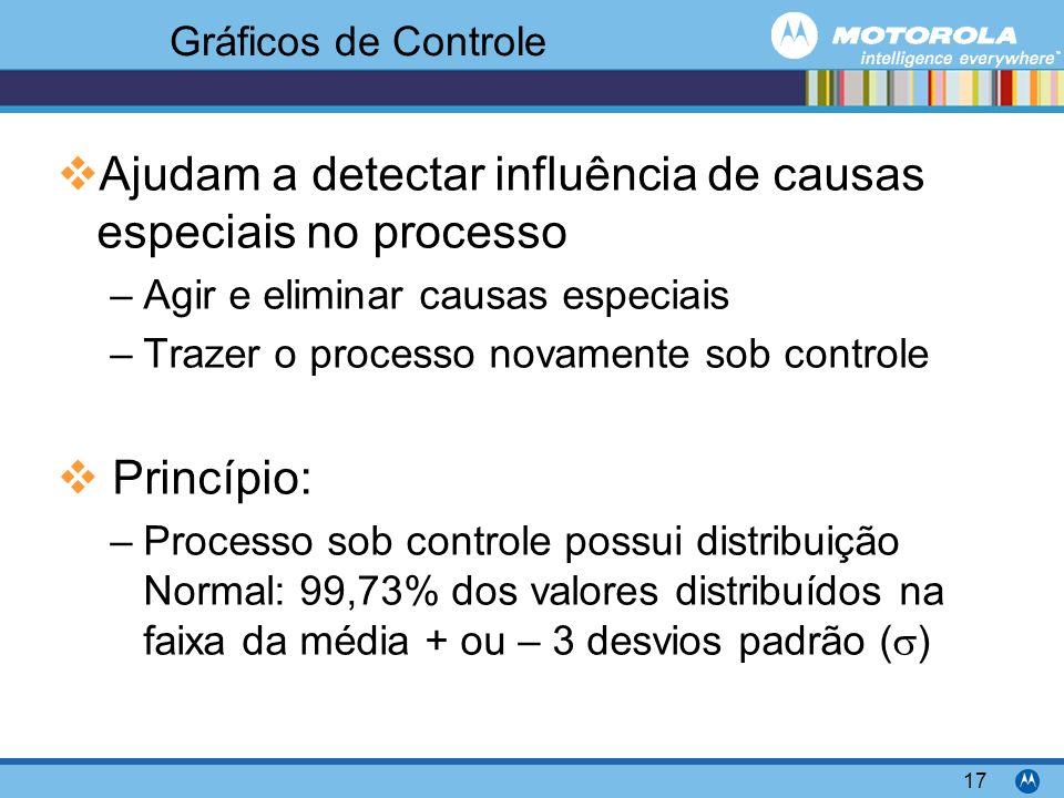 Motorola Confidential Proprietary 17 Gráficos de Controle Ajudam a detectar influência de causas especiais no processo –Agir e eliminar causas especia
