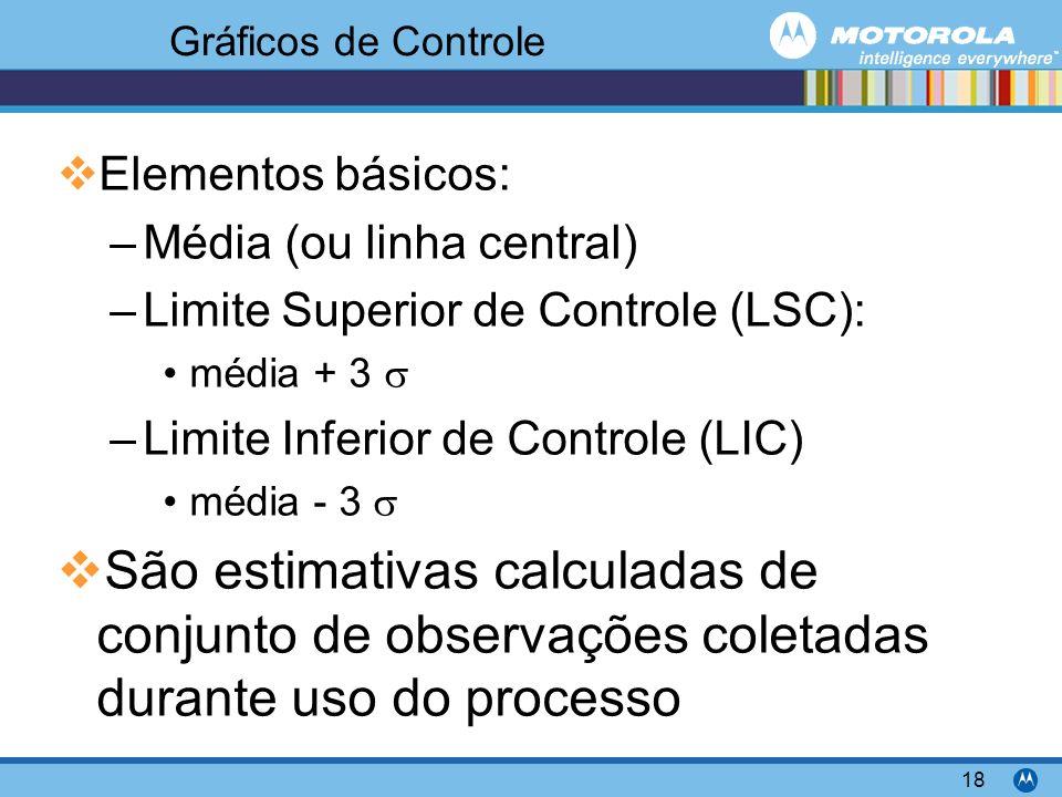 Motorola Confidential Proprietary 18 Gráficos de Controle Elementos básicos: –Média (ou linha central) –Limite Superior de Controle (LSC): média + 3 –Limite Inferior de Controle (LIC) média - 3 São estimativas calculadas de conjunto de observações coletadas durante uso do processo