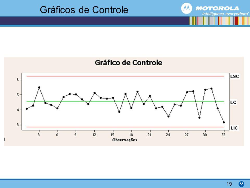 Motorola Confidential Proprietary 19 Gráficos de Controle