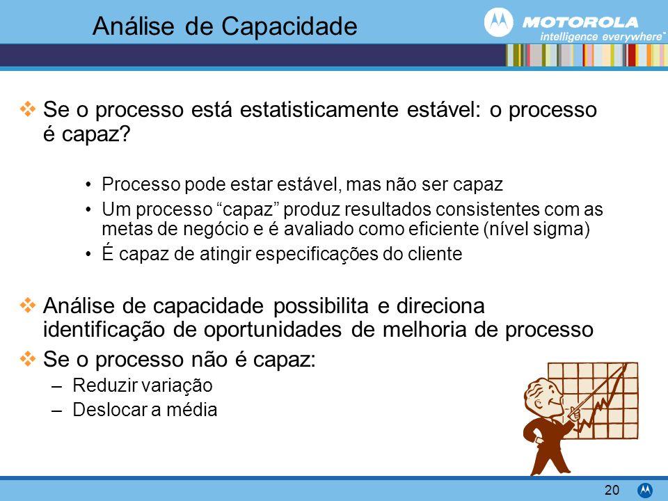 Motorola Confidential Proprietary 20 Análise de Capacidade Se o processo está estatisticamente estável: o processo é capaz? Processo pode estar estáve