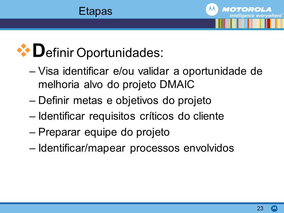 Motorola Confidential Proprietary 23 Etapas D efinir Oportunidades: –Visa identificar e/ou validar a oportunidade de melhoria alvo do projeto DMAIC –D