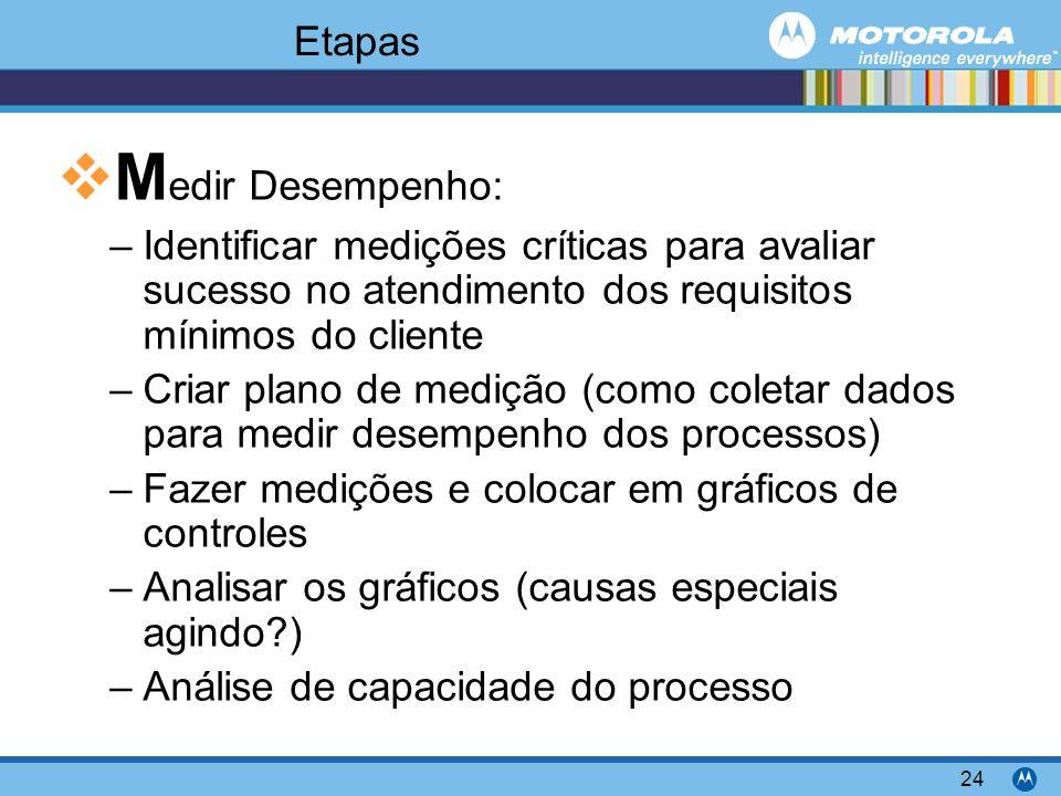 Motorola Confidential Proprietary 24 Etapas M edir Desempenho: –Identificar medições críticas para avaliar sucesso no atendimento dos requisitos mínim