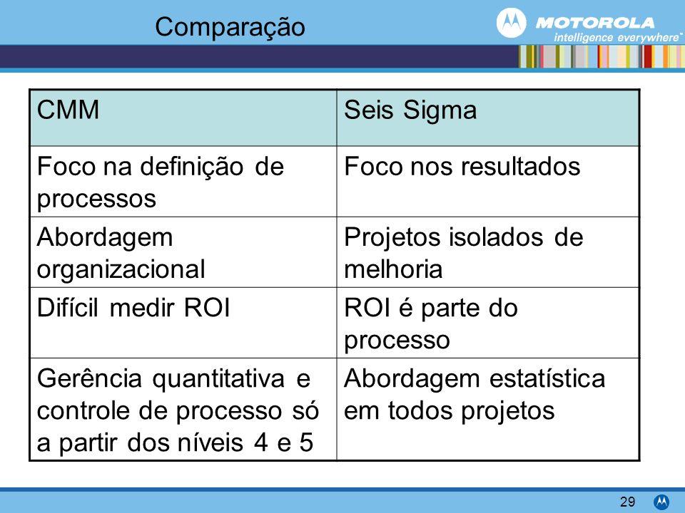 Motorola Confidential Proprietary 29 Comparação CMMSeis Sigma Foco na definição de processos Foco nos resultados Abordagem organizacional Projetos isolados de melhoria Difícil medir ROIROI é parte do processo Gerência quantitativa e controle de processo só a partir dos níveis 4 e 5 Abordagem estatística em todos projetos