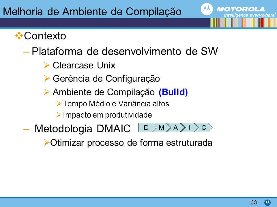 Motorola Confidential Proprietary 33 Contexto –Plataforma de desenvolvimento de SW Clearcase Unix Gerência de Configuração Ambiente de Compilação (Build) Tempo Médio e Variância altos Impacto em produtividade – Metodologia DMAIC Otimizar processo de forma estruturada Melhoria de Ambiente de Compilação MDAIC