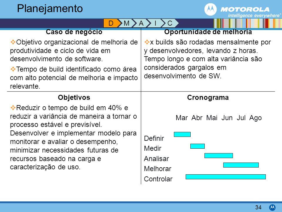 Motorola Confidential Proprietary 34 Caso de negócio Objetivo organizacional de melhoria de produtividade e ciclo de vida em desenvolvimento de softwa