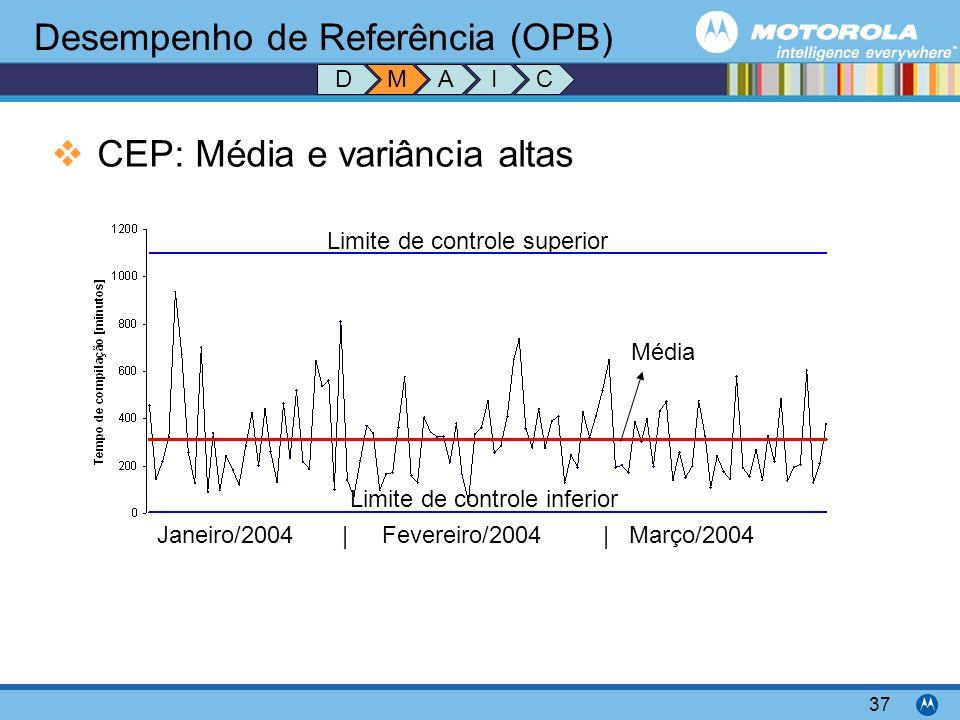 Motorola Confidential Proprietary 37 Desempenho de Referência (OPB) CEP: Média e variância altas MDAIC Limite de controle superior Limite de controle inferior Média Janeiro/2004 | Fevereiro/2004 | Março/2004