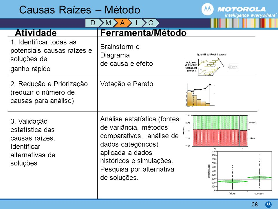 Motorola Confidential Proprietary 38 Causas Raízes – Método 1. Identificar todas as potenciais causas raízes e soluções de ganho rápido 2. Redução e P