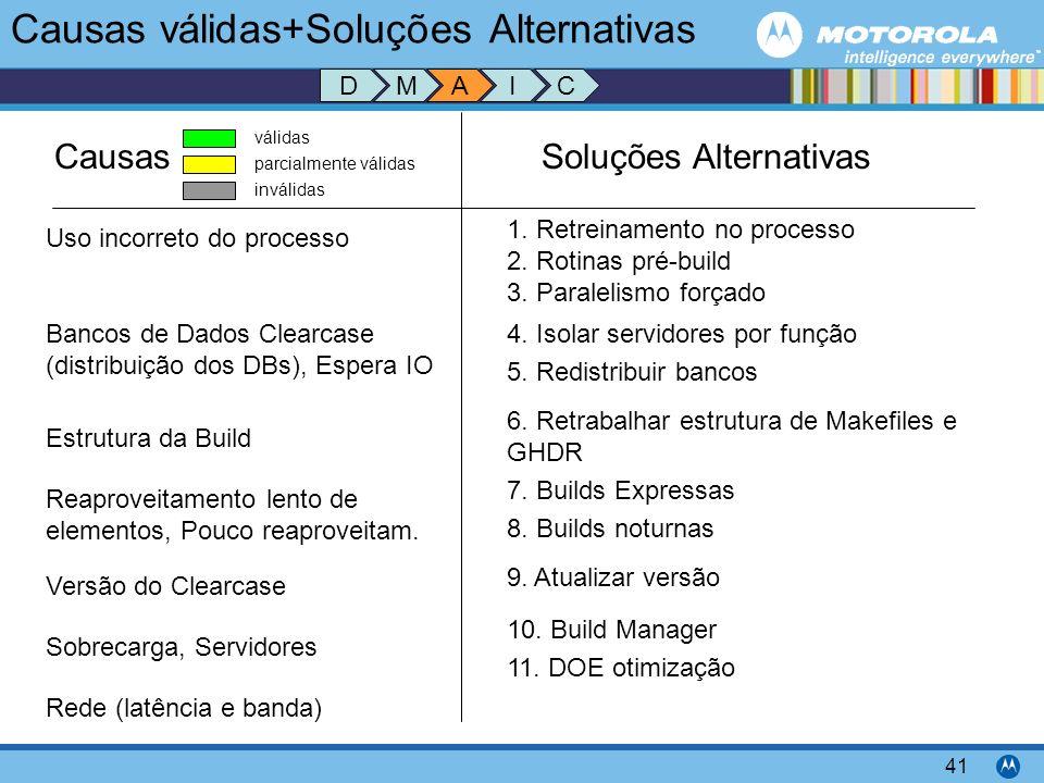 Motorola Confidential Proprietary 41 Causas válidas+Soluções Alternativas CausasSoluções Alternativas Uso incorreto do processo válidas parcialmente v