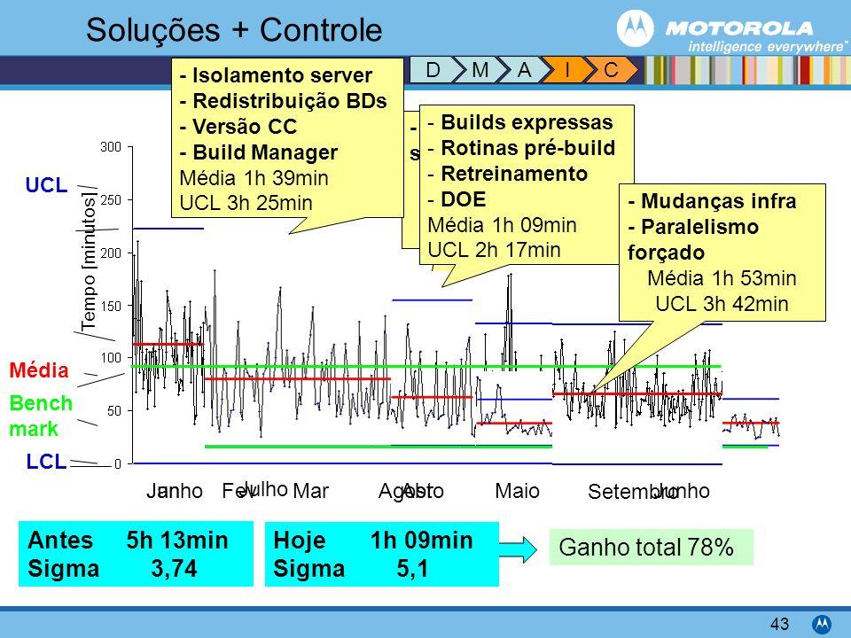 Motorola Confidential Proprietary 43 - Paralelismo sugerido Média 3h 55min UCL 11h 36min Soluções + Controle UCL Média LCL Bench mark Tempo [minutos]