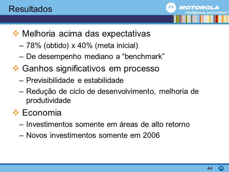 Motorola Confidential Proprietary 44 Resultados Melhoria acima das expectativas –78% (obtido) x 40% (meta inicial) –De desempenho mediano a benchmark Ganhos significativos em processo –Previsibilidade e estabilidade –Redução de ciclo de desenvolvimento, melhoria de produtividade Economia –Investimentos somente em áreas de alto retorno –Novos investimentos somente em 2006
