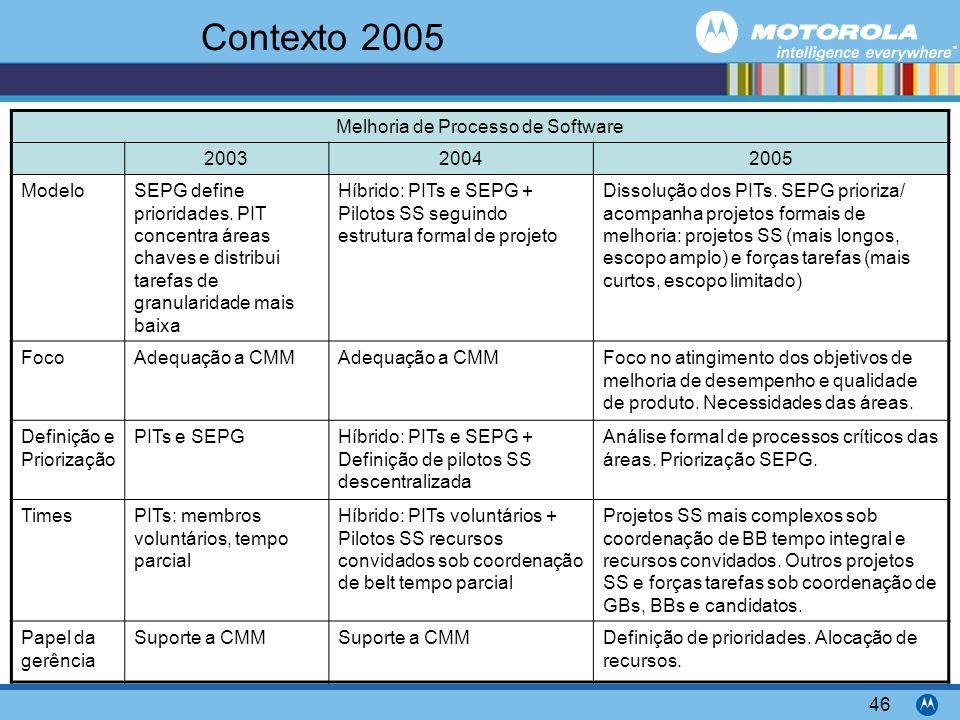 Motorola Confidential Proprietary 46 Contexto 2005 Melhoria de Processo de Software 200320042005 ModeloSEPG define prioridades. PIT concentra áreas ch