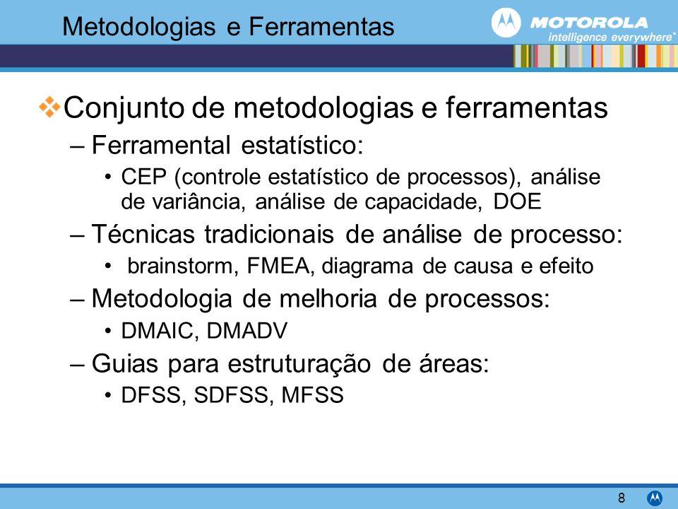 Motorola Confidential Proprietary 8 Metodologias e Ferramentas Conjunto de metodologias e ferramentas –Ferramental estatístico: CEP (controle estatístico de processos), análise de variância, análise de capacidade, DOE –Técnicas tradicionais de análise de processo: brainstorm, FMEA, diagrama de causa e efeito –Metodologia de melhoria de processos: DMAIC, DMADV –Guias para estruturação de áreas: DFSS, SDFSS, MFSS