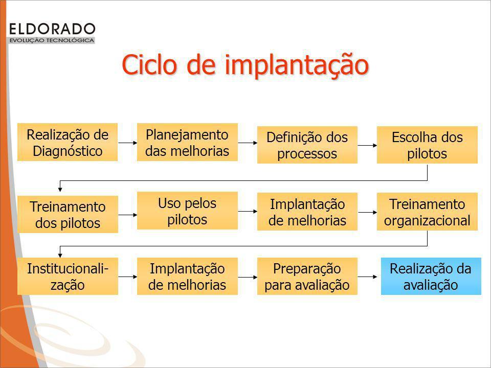 Ciclo de implantação Definição dos processos Escolha dos pilotos Treinamento dos pilotos Uso pelos pilotos Implantação de melhorias Treinamento organizacional Institucionali- zação Implantação de melhorias Preparação para avaliação Realização da avaliação Realização de Diagnóstico Planejamento das melhorias