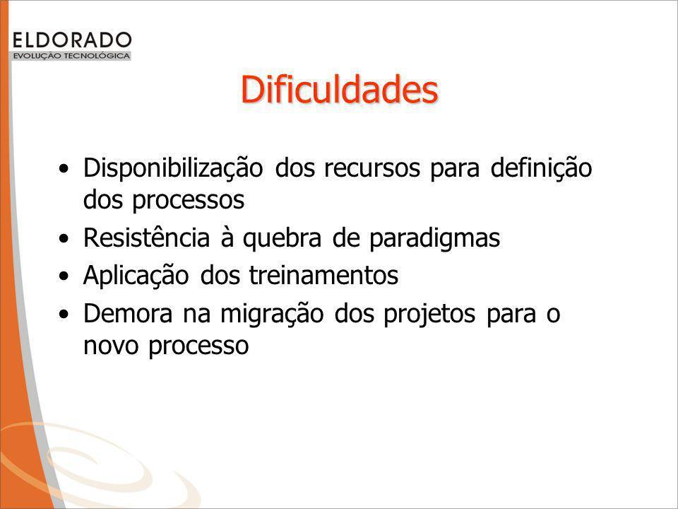 Dificuldades Disponibilização dos recursos para definição dos processos Resistência à quebra de paradigmas Aplicação dos treinamentos Demora na migração dos projetos para o novo processo