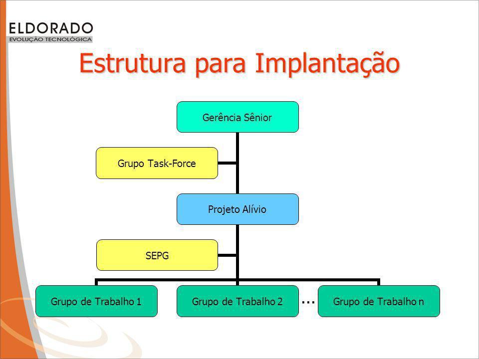 Papel do DQP DQP Processos Garantia da Qualidade (QA) Acompanhamento da institucionalização Gestão do projeto de implantação do CMMI 3