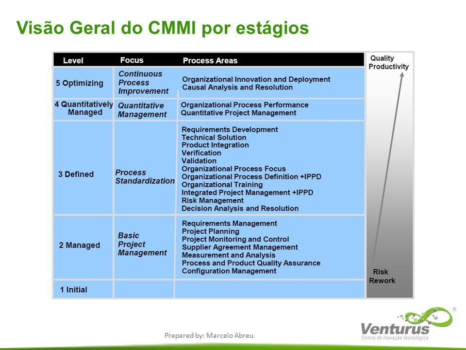 Prepared by: Marcelo Abreu Visão Geral do CMMI por estágios