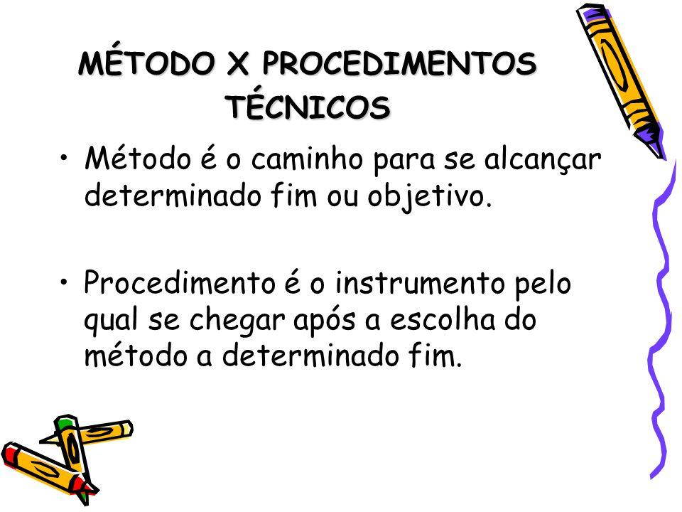 MÉTODO X PROCEDIMENTOS TÉCNICOS Método é o caminho para se alcançar determinado fim ou objetivo. Procedimento é o instrumento pelo qual se chegar após