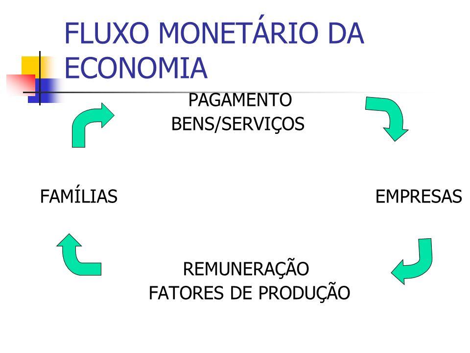 FLUXO MONETÁRIO DA ECONOMIA PAGAMENTO BENS/SERVIÇOS FAMÍLIAS EMPRESAS REMUNERAÇÃO FATORES DE PRODUÇÃO